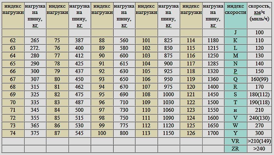 индекс нагрузки шины