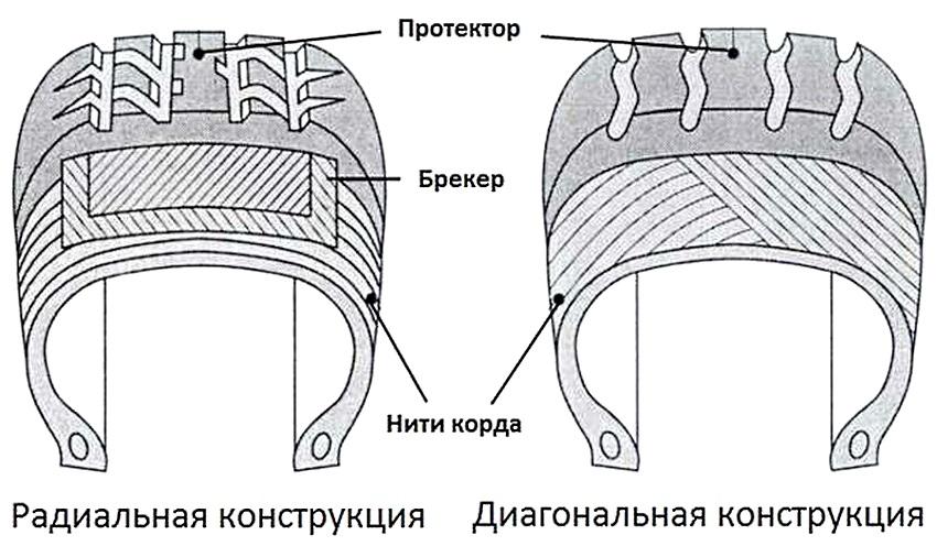 радиальная и диагональная шины