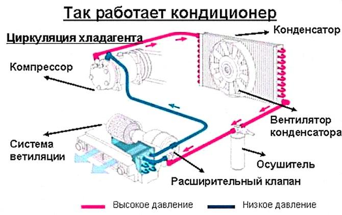 схема роботы автомобильного кондиционера