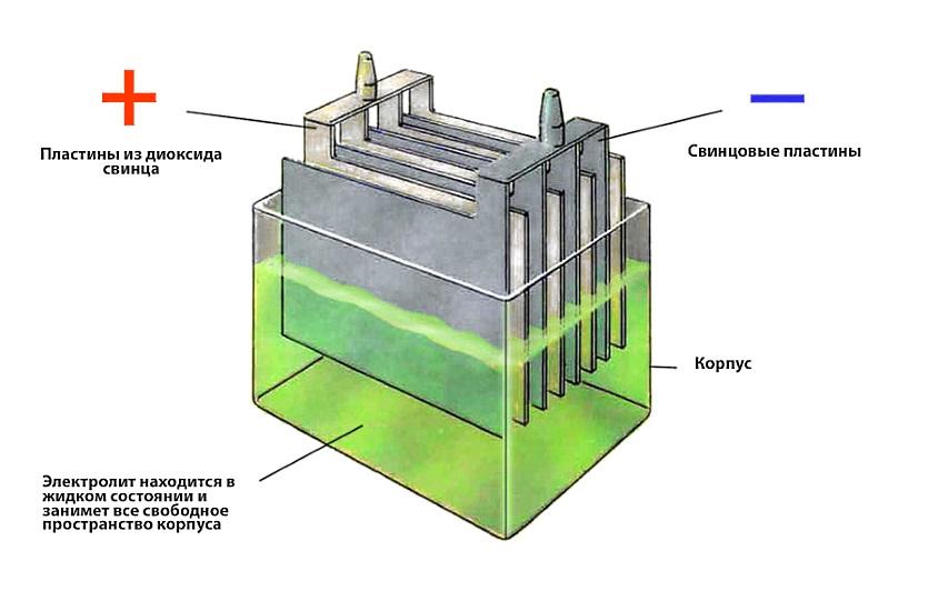 Свинцово кислотные аккумуляторы