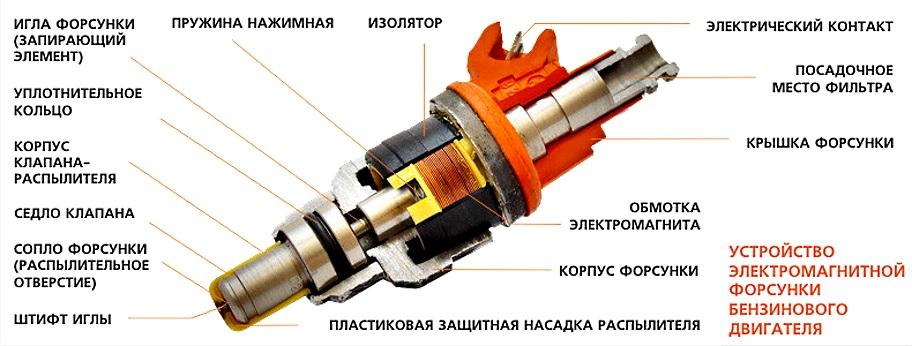 электромагнитная форсунка устройство