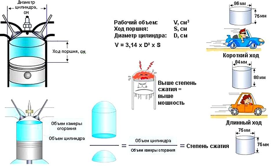 формула вычисления масла в амортизаторе