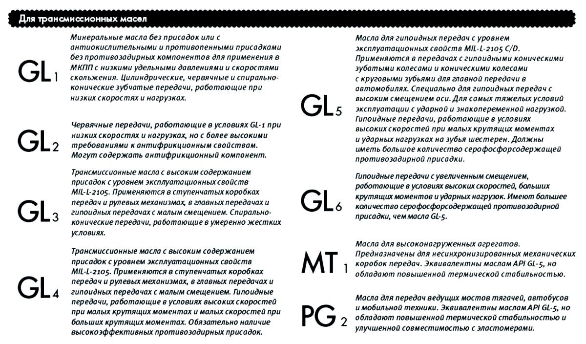 расшифровка масла по классификации API