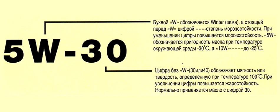 расшифровка обозначений моторного масла