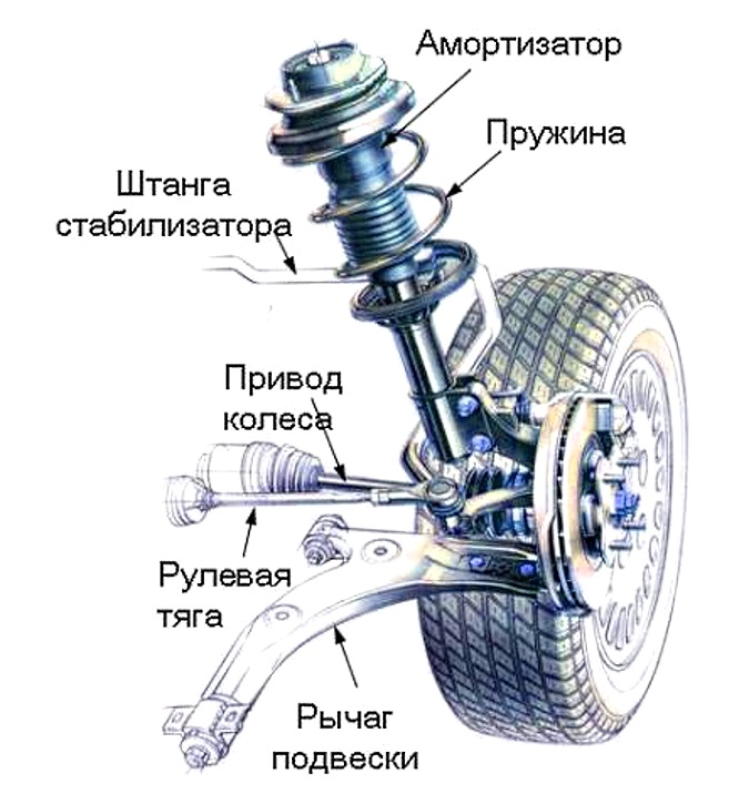 схема подвески автомобиля
