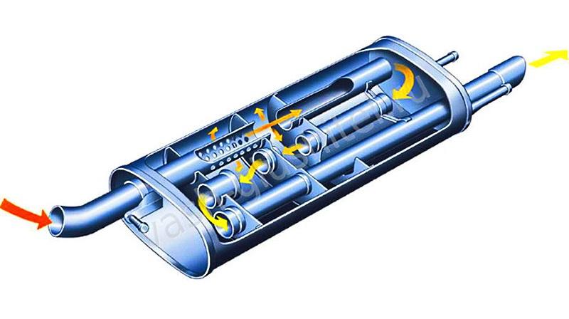 соединительны трубы глушителя автомобиля