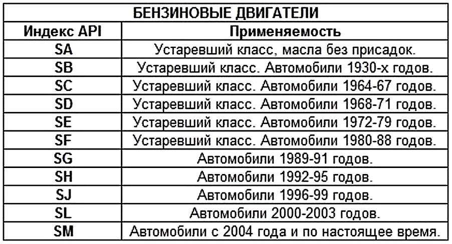 таблица допусков масел