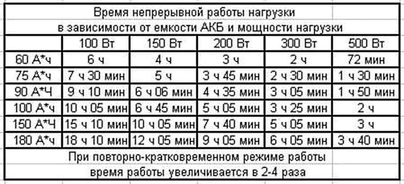таблица времени зарядки автомобильного аккумулятора