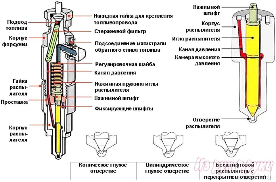 устройство дизельной форсунки