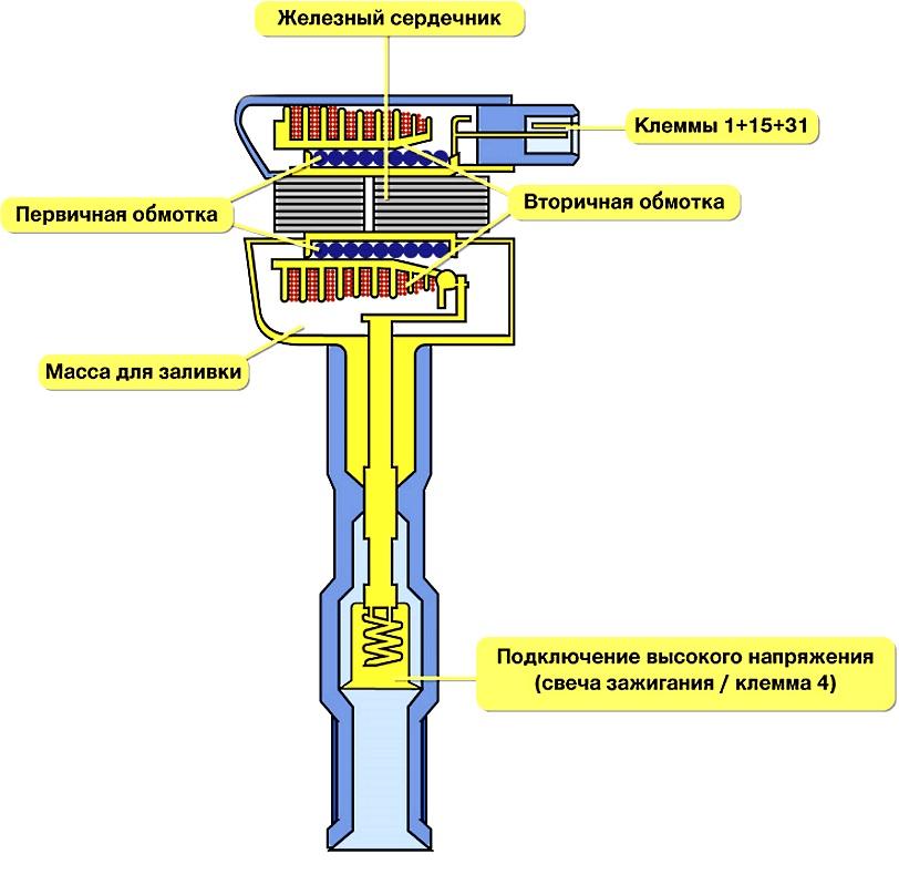 устройство катушки зажигания