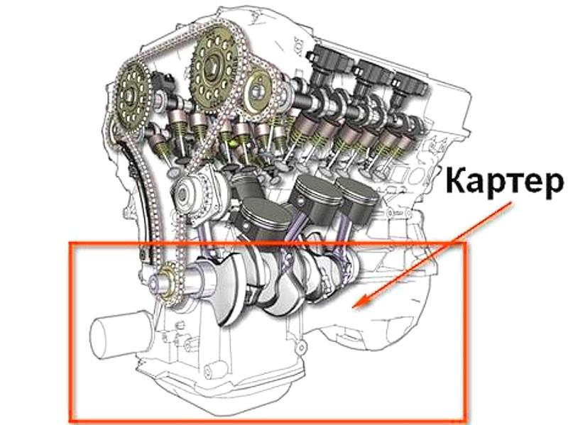 определение картера двигателя автомобиля