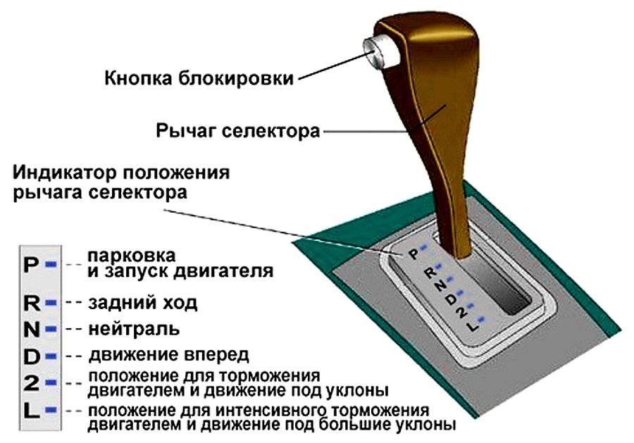 значение и расшифровка букв на рычаге автоматической коробки передач автомобиля