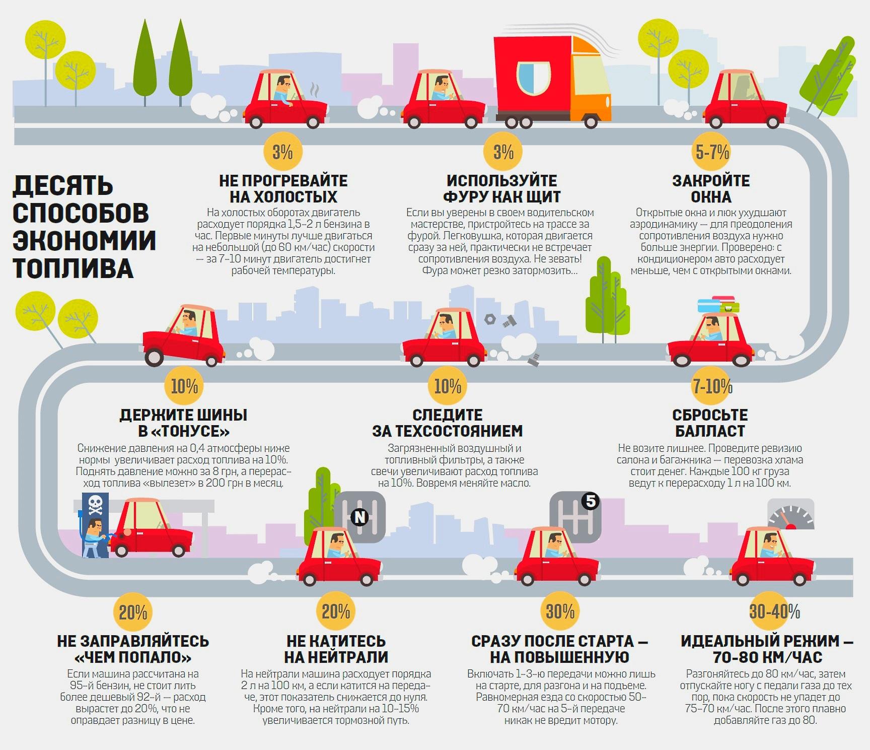перевод машины на газ и экономия топлива