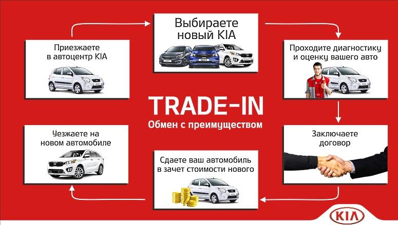 Обмен автомобиля в Trade-In