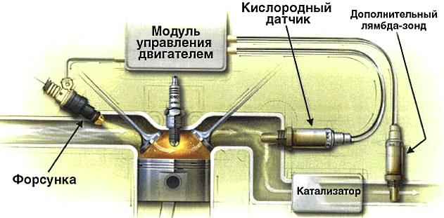 что такое лямбда зонд и зачем он нужен