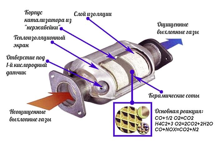 датчик кислорода в катализаторе