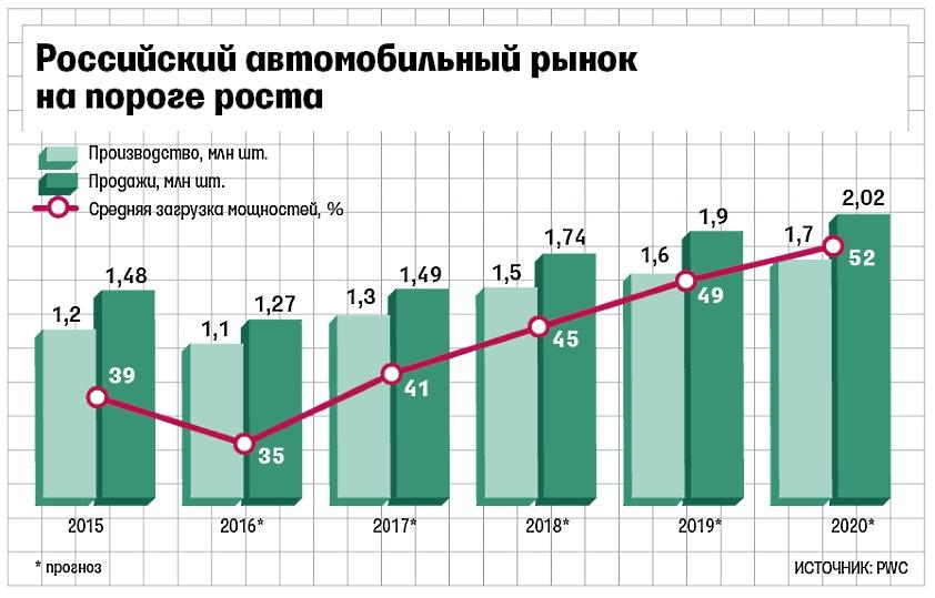 рост российского авторынка прогноз на будущее