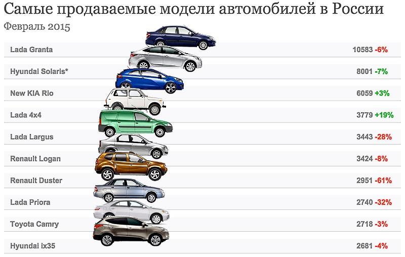 самые продаваемые авто в россии