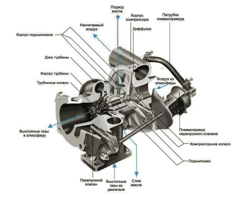 устройство турбокомпрессора автомобиля