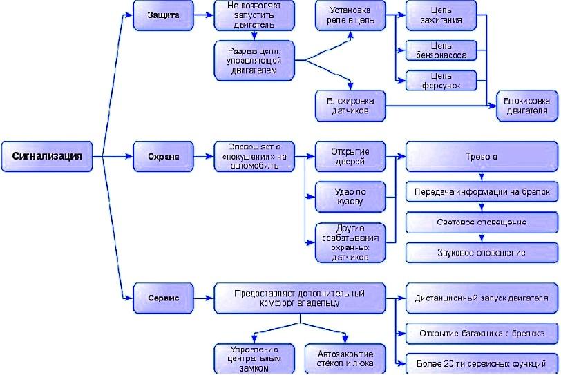 Основные функции автосигнализации