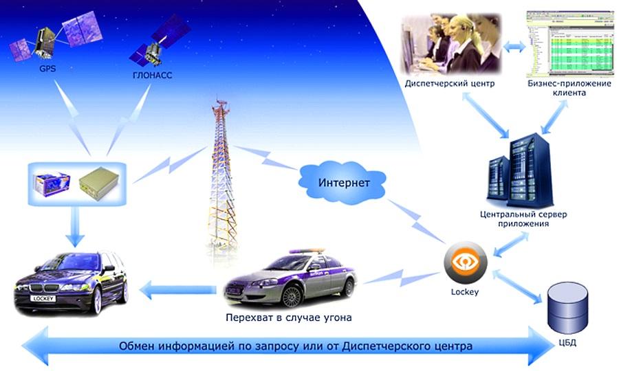 спутниковая автосигнализация