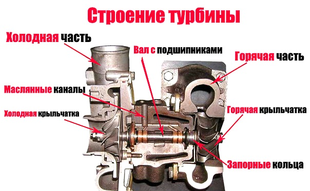 строение турбины автомобиля