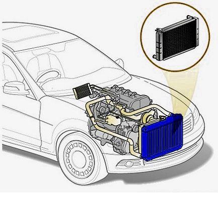 что делает радиатор в автомобиле
