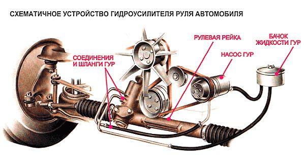 схематичное устройство гидроусилителя руля автомобиля