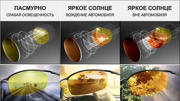 Антифары очки для водителей