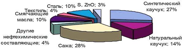 химический состав резины автомобильных шин