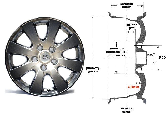 подбор автомобильного диска по параметрам