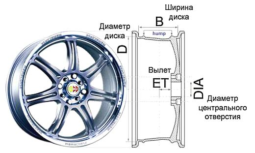 выбираем литые диски на авто