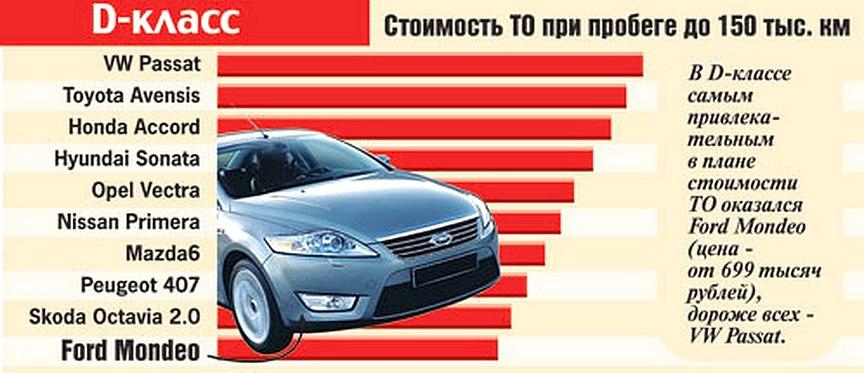 Какие машины недорогие в обслуживании и ремонте