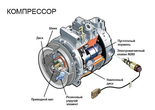 Устройства компрессора кондиционера автомобиля