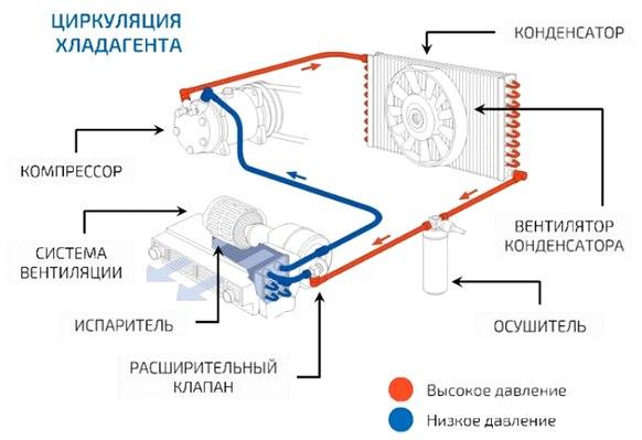 Устройства кондиционера автомобиля