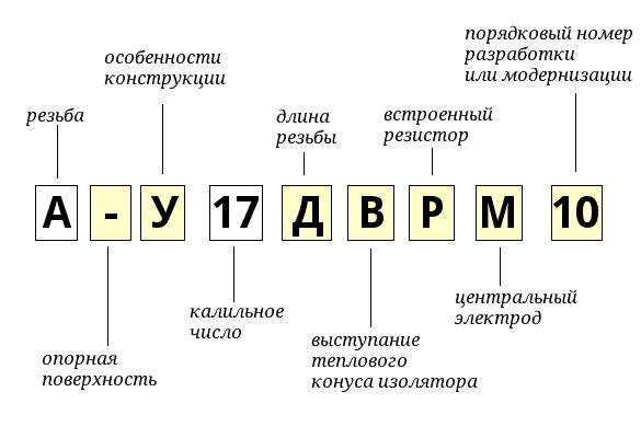 таблица маркировок свечей зажигания