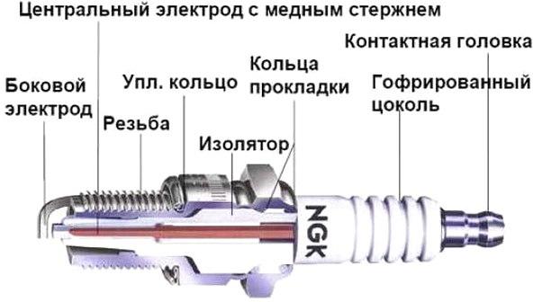 устройство автомобильной свечи