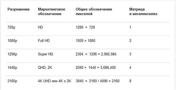 характеристики видеорегистраторов автомобильных