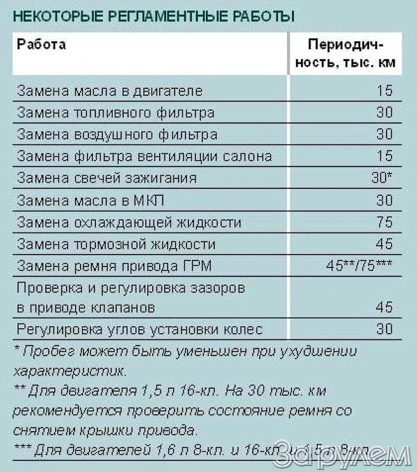 периодичность замены ремня грм