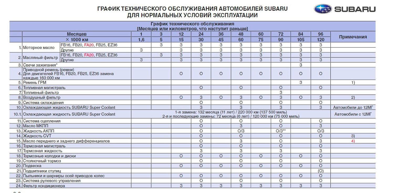 таблица технического обслуживания автомобилей