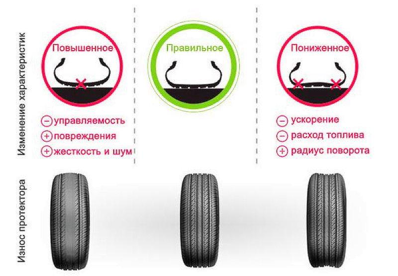 Давление в шинах как влияет на тормозной путь автомобиля