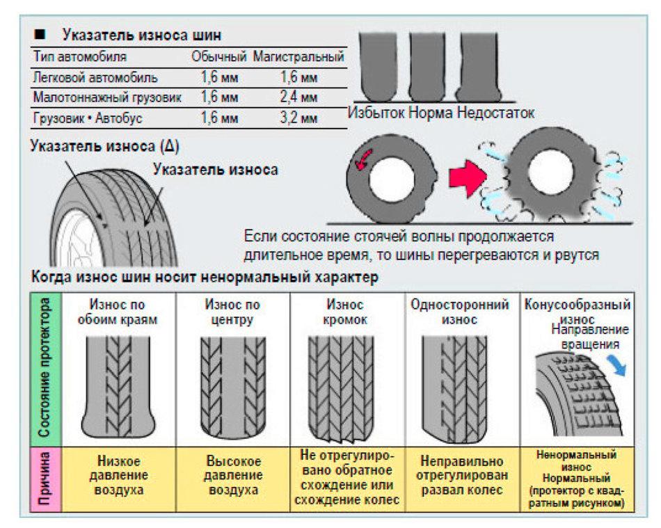 Как часто нужно менять шины