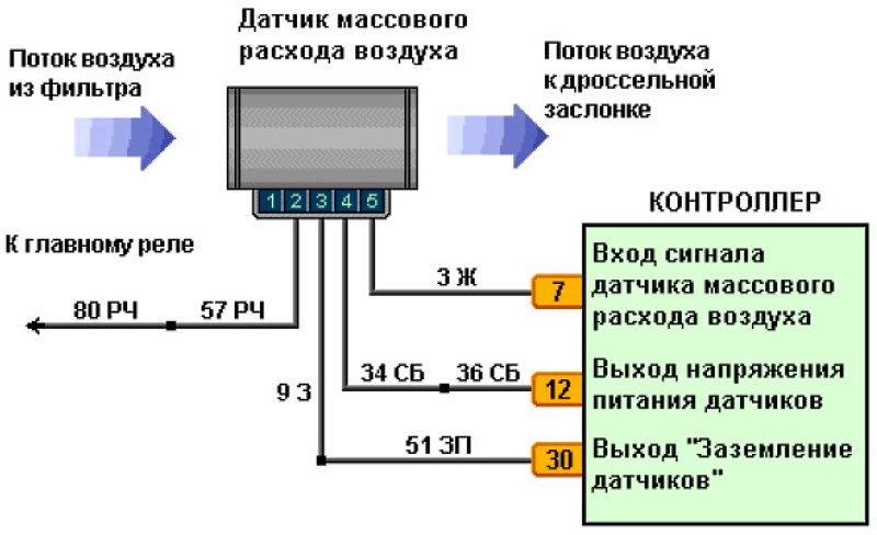 датчик массового расхода схема и устройство