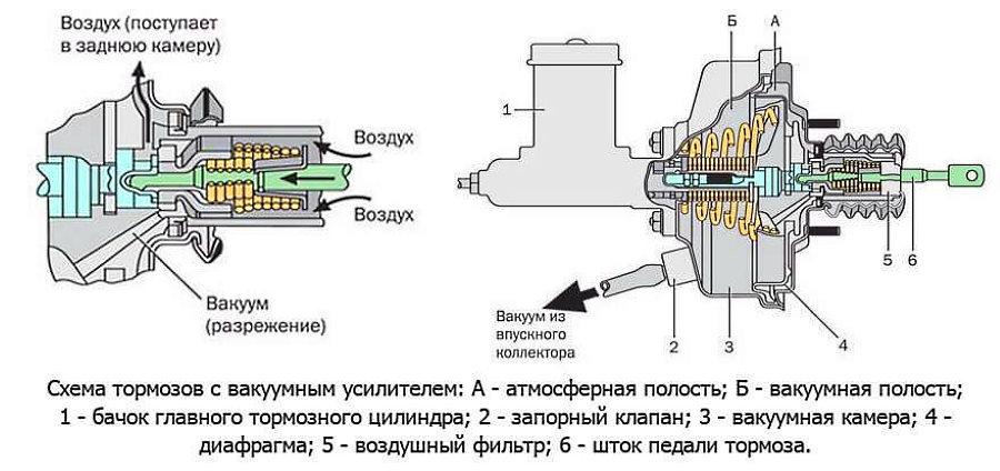 как проверить клапан вакуумного усилителя тормозов