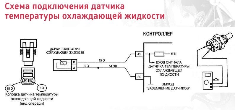 как проверить работу датчика температуры охлаждающей жидкости