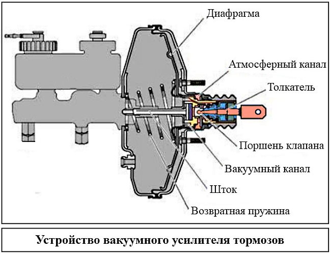 как проверить работу вакуумного усилителя тормозов