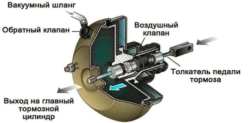 как проверить работу вакуумного усилителя
