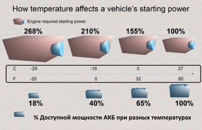 машина плохо заводится на холодную