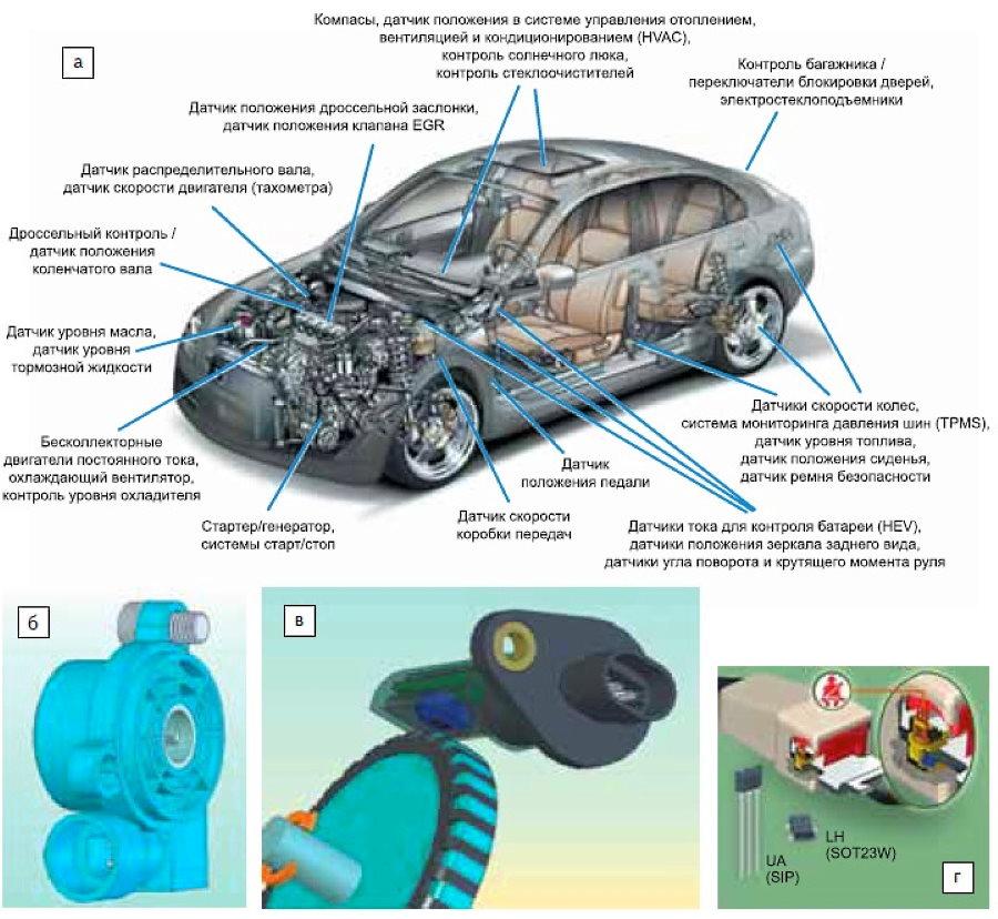 принципы работы датчиков автомобиля