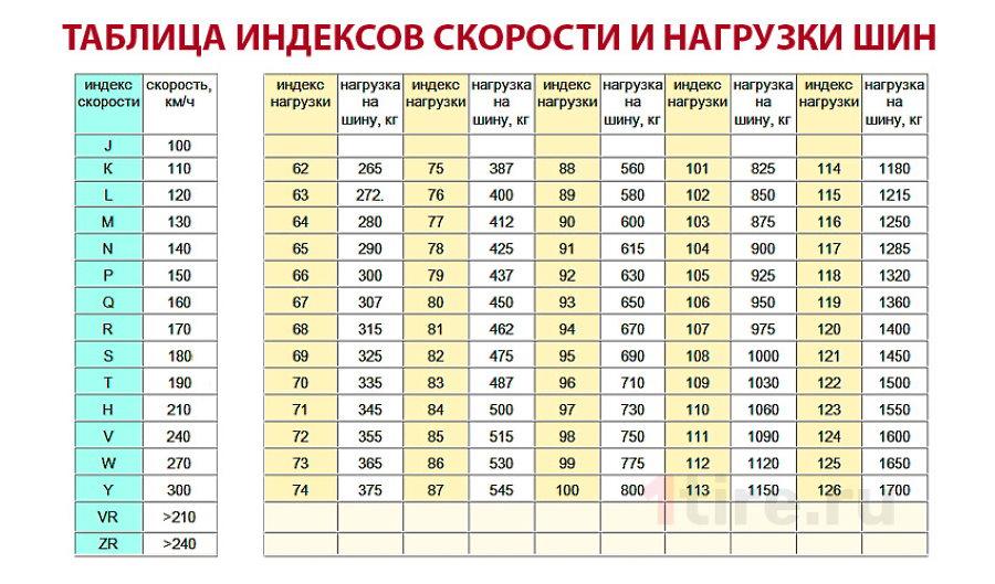 таблица рейтингов скорости шин
